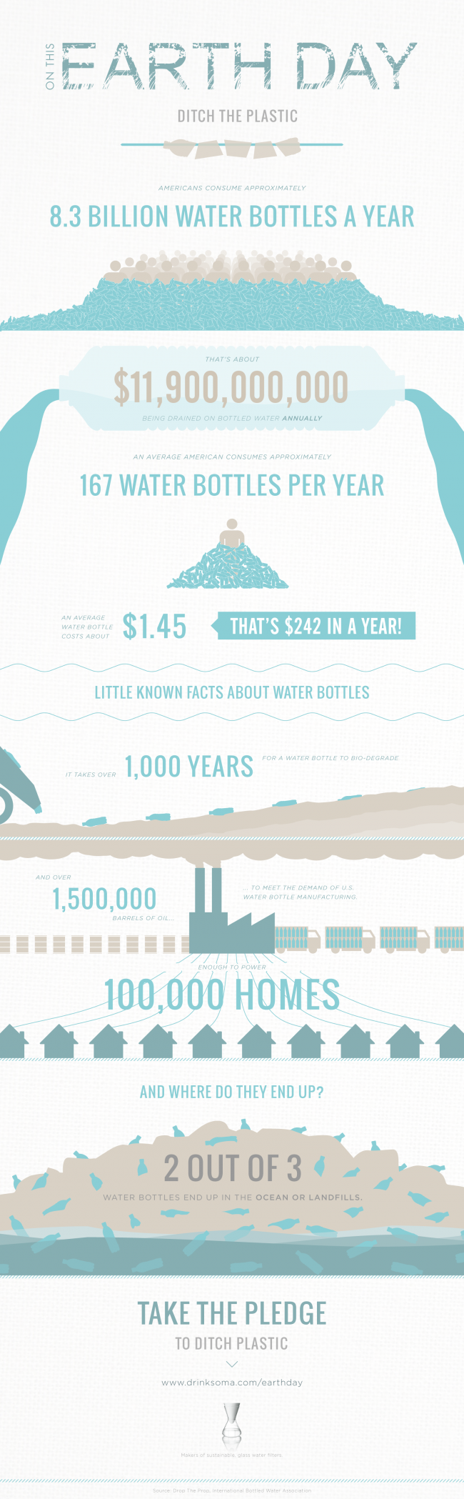 Soma Earth Day Infographic